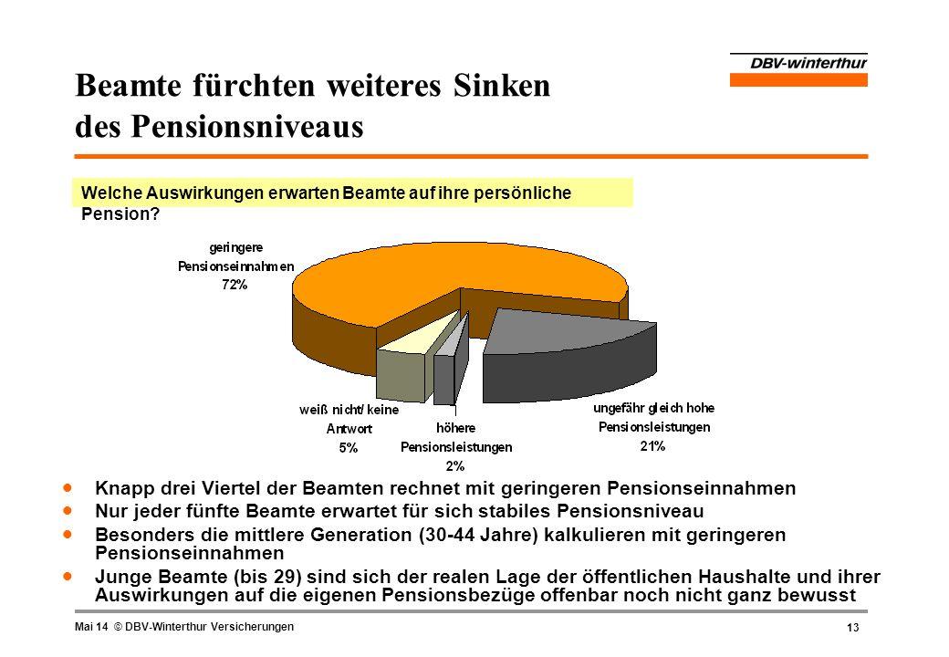 13 Mai 14 © DBV-Winterthur Versicherungen Beamte fürchten weiteres Sinken des Pensionsniveaus Welche Auswirkungen erwarten Beamte auf ihre persönliche