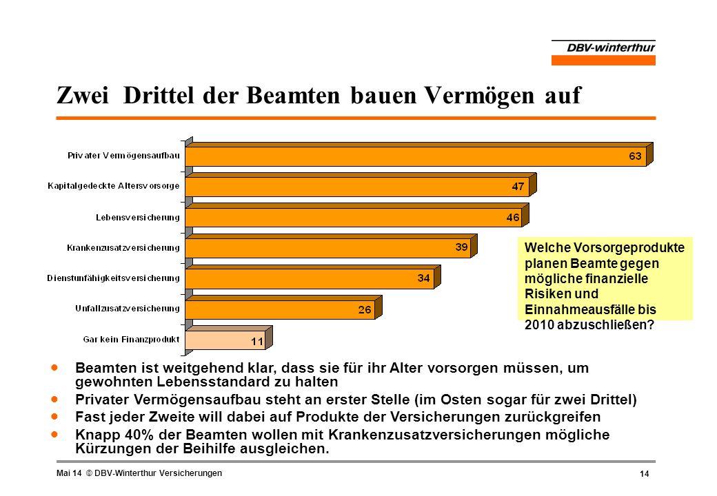 14 Mai 14 © DBV-Winterthur Versicherungen Zwei Drittel der Beamten bauen Vermögen auf Beamten ist weitgehend klar, dass sie für ihr Alter vorsorgen mü