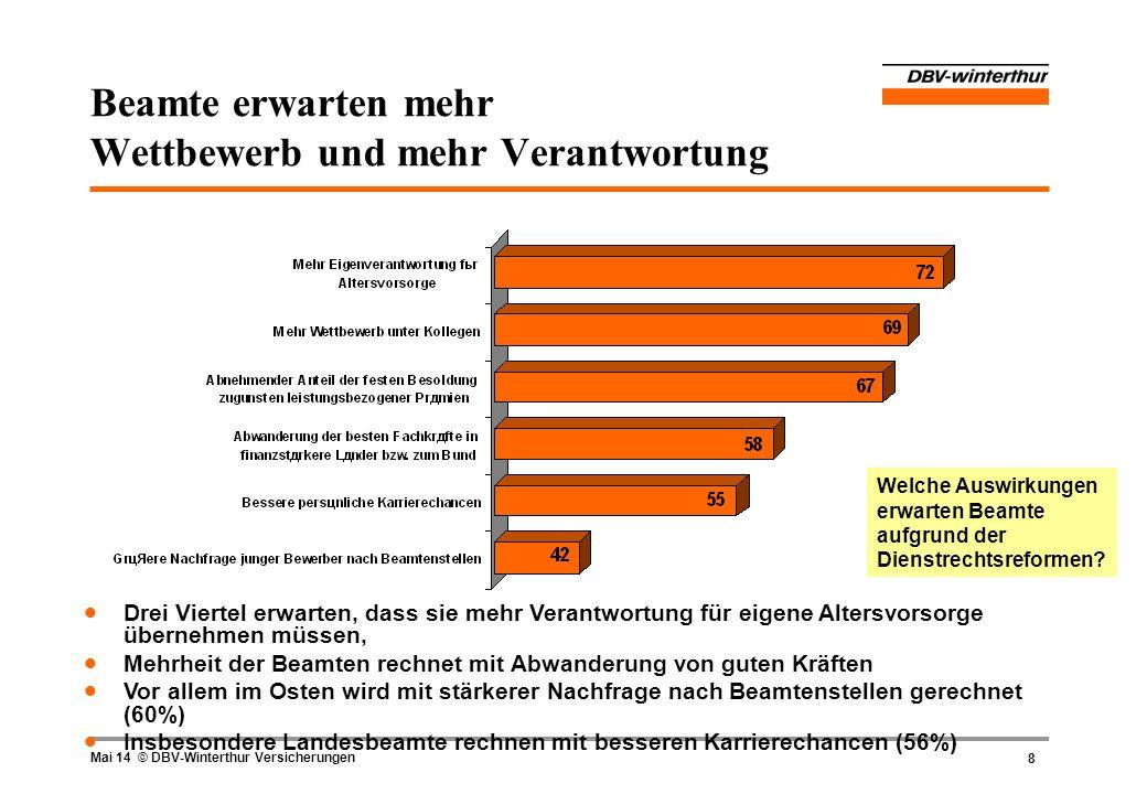 9 Mai 14 © DBV-Winterthur Versicherungen Beim Thema Mobilität treten Beamte noch auf die Bremse Mehrheit der Beamten müsste sich erst noch an Mobilität als Karrierefaktor gewöhnen Wechselwillig sind vor allem jüngere und ostdeutsche Beamte Mobilität unter Bundesbeamten höher als unter Landes- und Kommunalbeamten Geringverdiener sehen Karrierechancen in Mobilität Wie stehen Beamte zu einem Wechsel zu einer Behörde eines anderen Bundeslandes bzw.