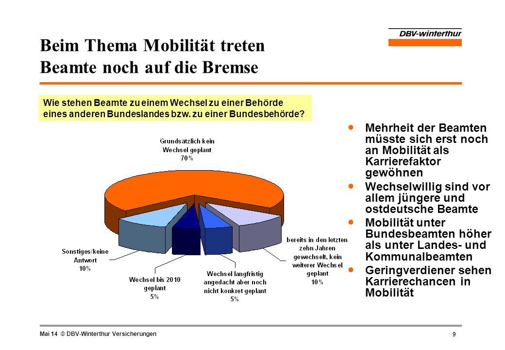 9 Mai 14 © DBV-Winterthur Versicherungen Beim Thema Mobilität treten Beamte noch auf die Bremse Mehrheit der Beamten müsste sich erst noch an Mobilitä