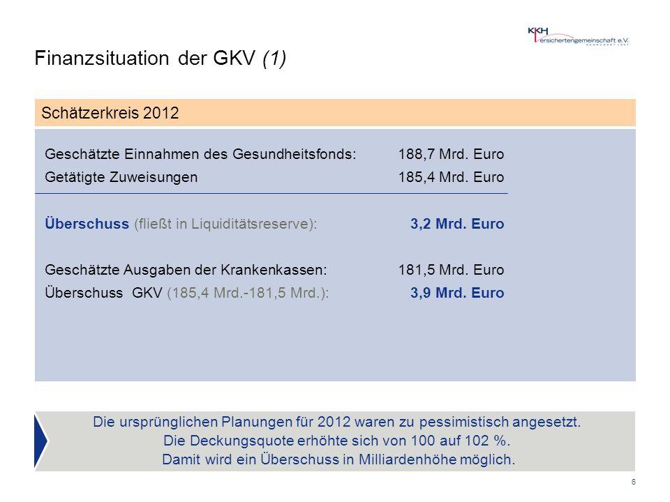 6 Finanzsituation der GKV (1) Schätzerkreis 2012 Geschätzte Einnahmen des Gesundheitsfonds: 188,7 Mrd.