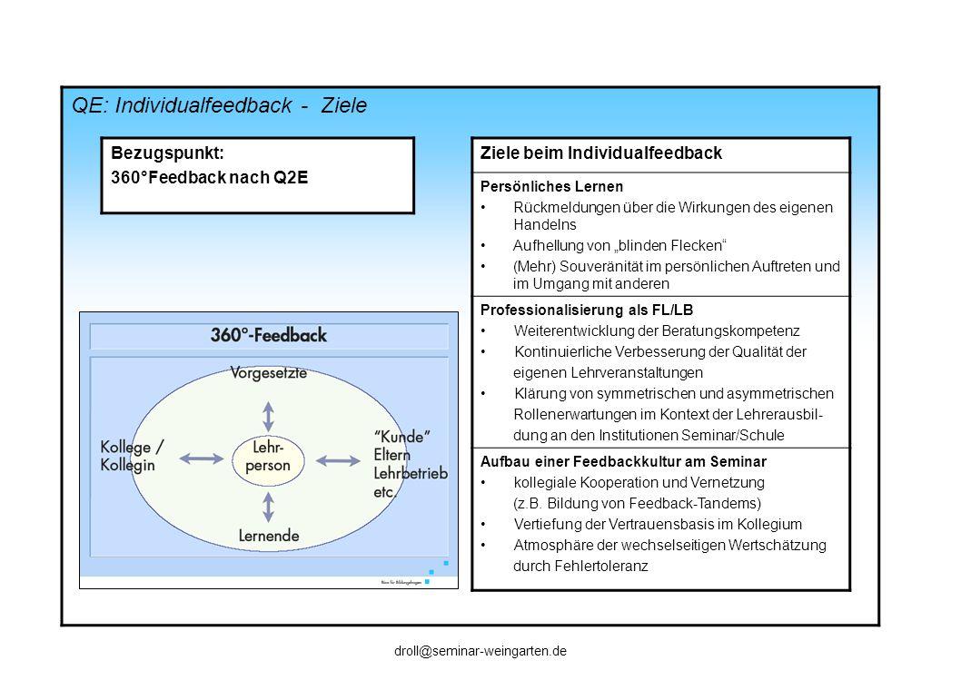 QE: Individualfeedback - Ziele Bezugspunkt: 360°Feedback nach Q2E Ziele beim Individualfeedback Persönliches Lernen Rückmeldungen über die Wirkungen d