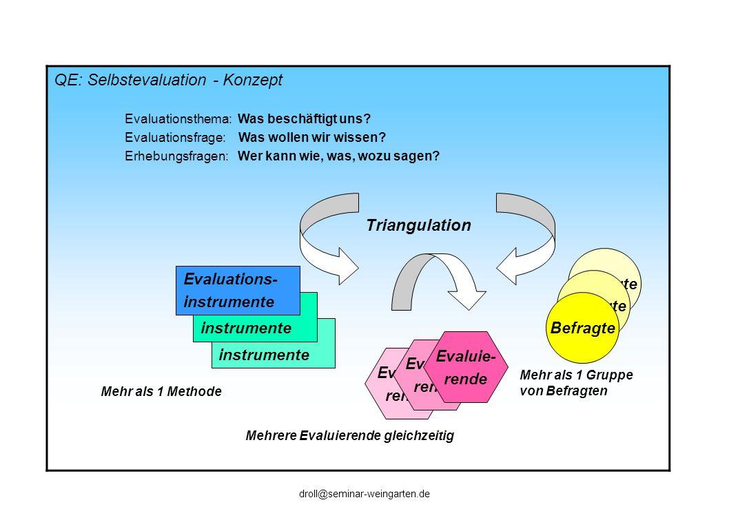 QE: Selbstevaluation - Konzept Evaluationsthema: Was beschäftigt uns? Evaluationsfrage: Was wollen wir wissen? Erhebungsfragen: Wer kann wie, was, woz