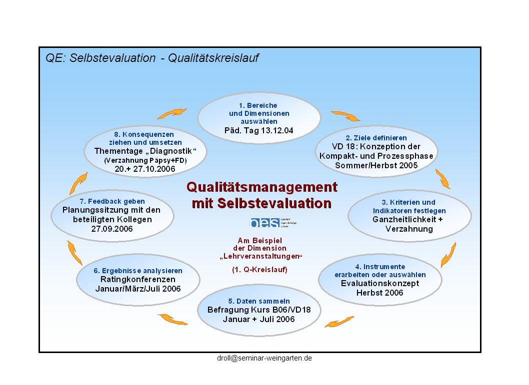 QE: Selbstevaluation - Qualitätskreislauf droll@seminar-weingarten.de