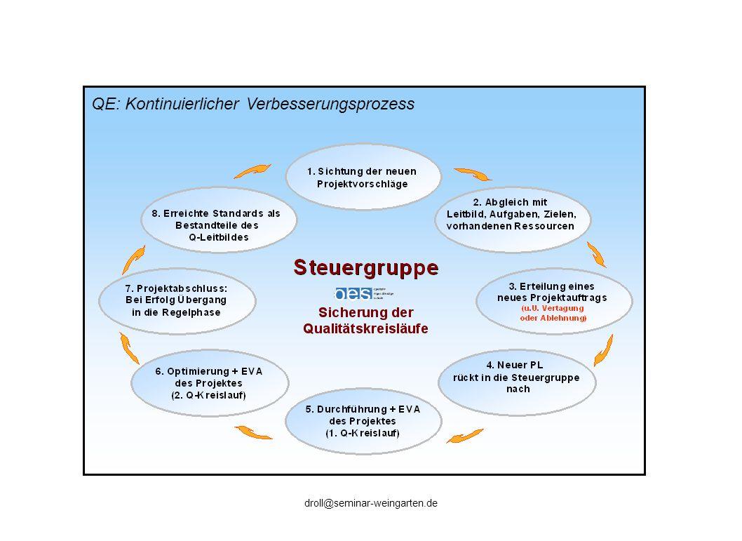 QE: Kontinuierlicher Verbesserungsprozess droll@seminar-weingarten.de