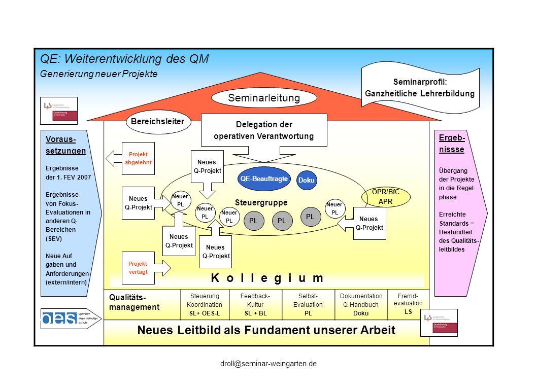 QE: Weiterentwicklung des QM Generierung neuer Projekte rojekt Qualitäts- management Steuerung Koordination SL+ OES-L Feedback- Kultur SL + BL Selbst-