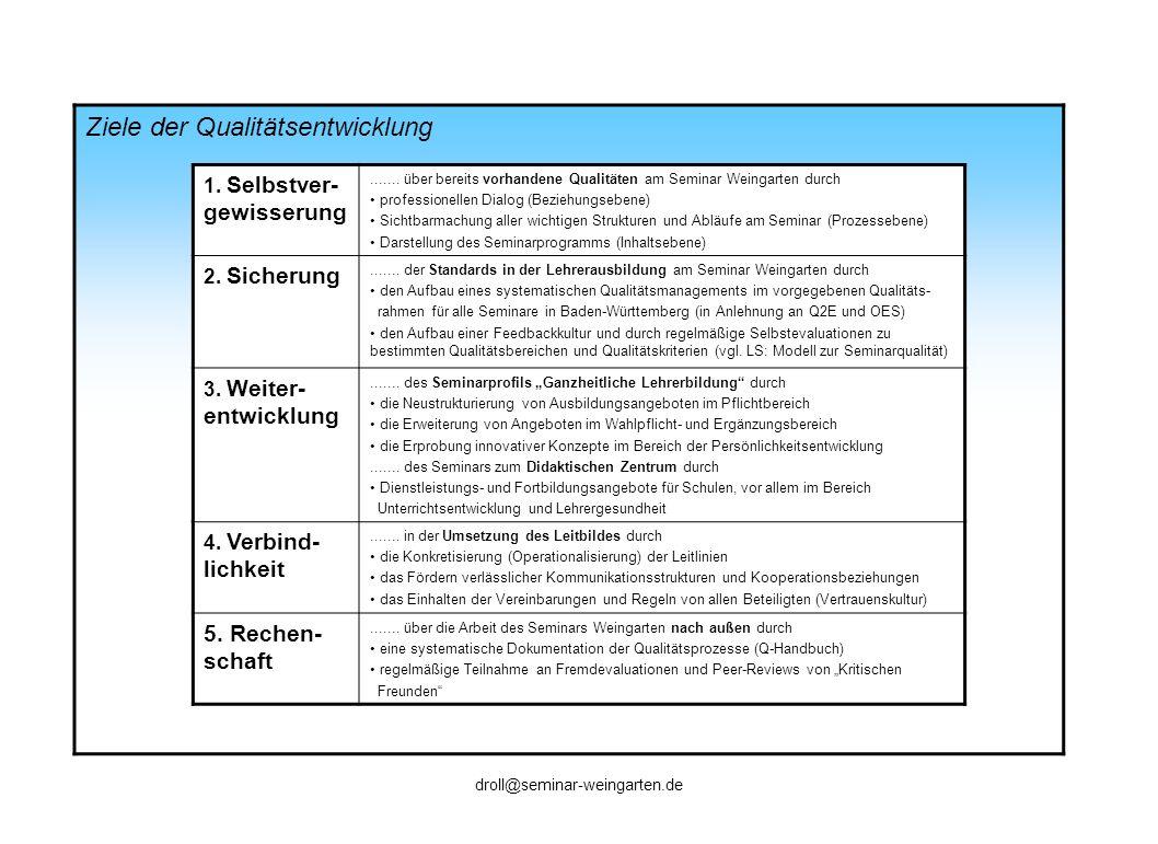 Ziele der Qualitätsentwicklung 1. Selbstver- gewisserung....... über bereits vorhandene Qualitäten am Seminar Weingarten durch professionellen Dialog