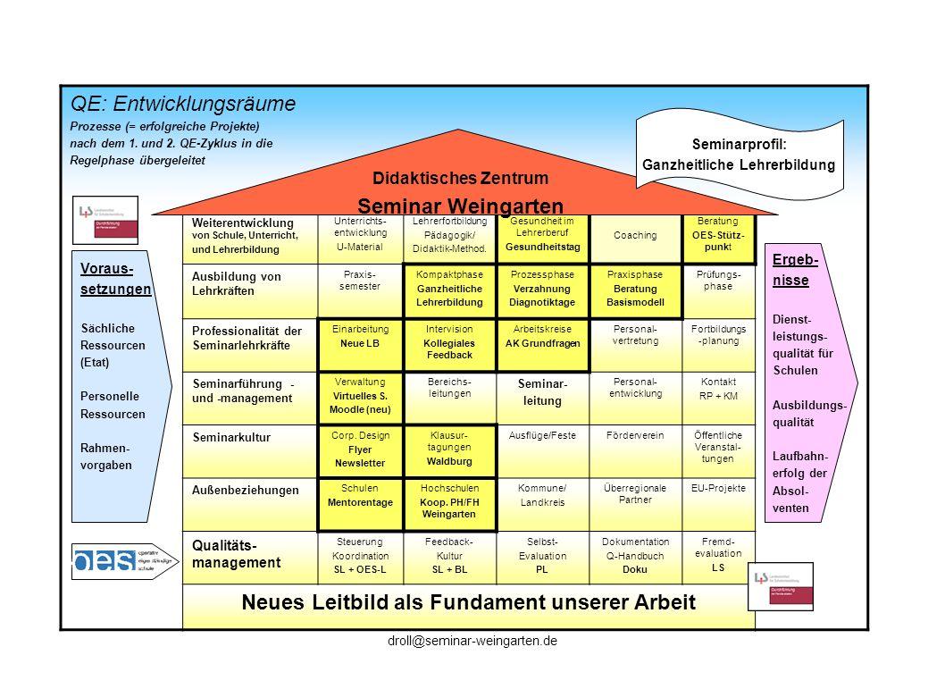 QE: Entwicklungsräume Prozesse (= erfolgreiche Projekte) nach dem 1. und 2. QE-Zyklus in die Regelphase übergeleitet Weiterentwicklung von Schule, Unt