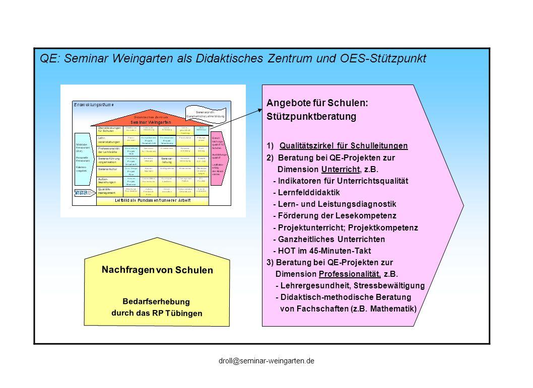 QE: Seminar Weingarten als Didaktisches Zentrum und OES-Stützpunkt Nachfragen von Schulen Bedarfserhebung durch das RP Tübingen Angebote für Schulen: