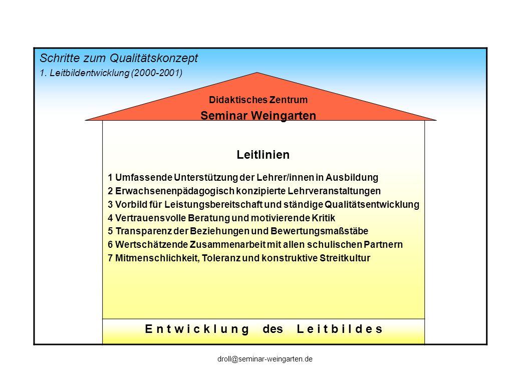 Schritte zum Qualitätskonzept 1. Leitbildentwicklung (2000-2001) Leitlinien 1 Umfassende Unterstützung der Lehrer/innen in Ausbildung 2 Erwachsenenpäd