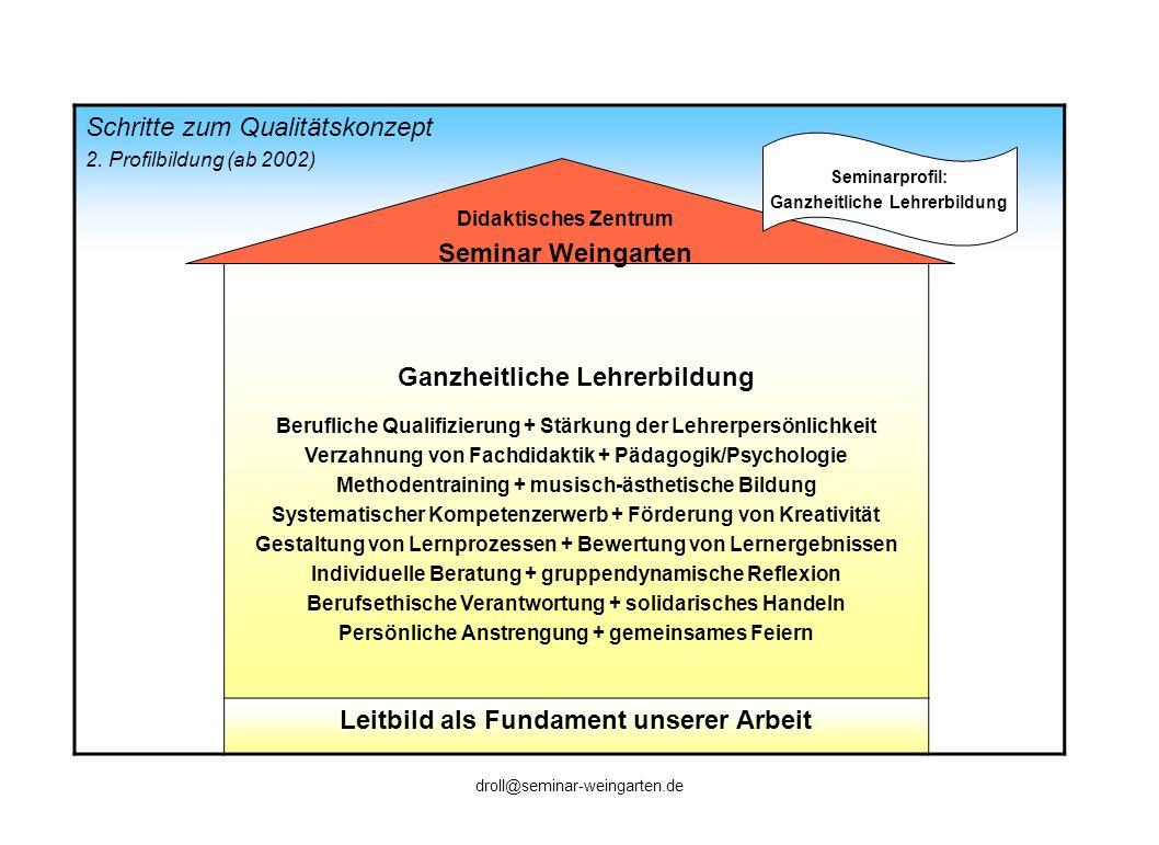 Schritte zum Qualitätskonzept 2. Profilbildung (ab 2002) Ganzheitliche Lehrerbildung Berufliche Qualifizierung + Stärkung der Lehrerpersönlichkeit Ver