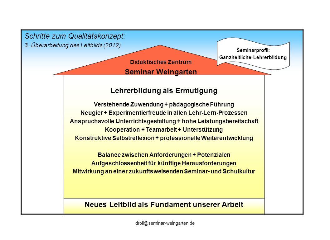 QE: Selbstevaluation (Befragte + Methoden im QE-Zyklus 2008-2012) RefsLiAsFL/LBNeue LB Seminar -leitung APR/ ÖPR Men- toren Schul- leitung TN / Nutzer Projekt 1: (Ziller) Ganheitl.