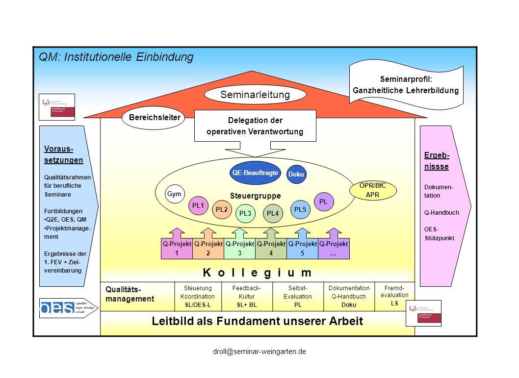 QM: Institutionelle Einbindung Qualitäts- management Steuerung Koordination SL/OES-L Feedback- Kultur SL+ BL Selbst- Evaluation PL Dokumentation Q-Han