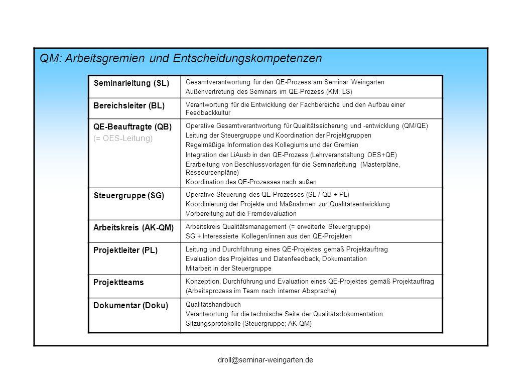 QM: Steuerungsinstrumente Inhalt / Funktion (für alle Kollegen einsehbar über Moodle) Verantwortlich Projektauftrag Projektbeschreibung mit Projektzielen; Projektplanung; Erfolgsindikatoren Projektleiter Projekt- abschlussbericht Projektverlauf mit Evaluationsergebnissen; Beurteilung der Zielerreichung; Vorschläge für weitere Maßnahmen Projektleiter Protokolle Dokumentation der laufenden Arbeitsprozesse und Zwischenergebnisse der Projektgruppen bzw.