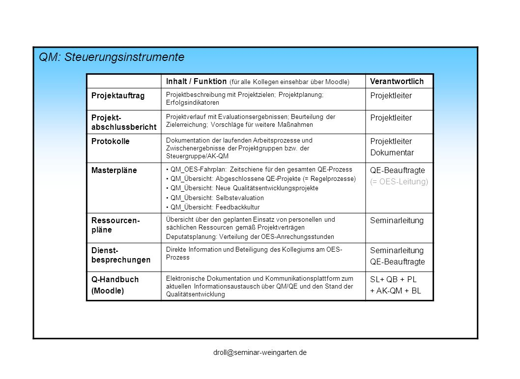 QE: Steuerung - Kriterien für die Qualität der Prozesse 1.