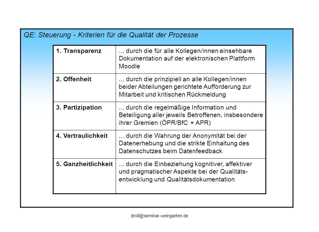 QE: Individualfeedback - Ziele Bezugspunkt: 360°Feedback nach Q2E Ziele beim Individualfeedback Persönliches Lernen Rückmeldungen über die Wirkungen des eigenen Handelns Aufhellung von blinden Flecken (Mehr) Souveränität im persönlichen Auftreten und im Umgang mit anderen Professionalisierung als FL/LB Weiterentwicklung der Beratungskompetenz Kontinuierliche Verbesserung der Qualität der eigenen Lehrveranstaltungen Klärung von symmetrischen und asymmetrischen Rollenerwartungen im Kontext der Lehrerausbil- dung an den Institutionen Seminar/Schule Aufbau einer Feedbackkultur am Seminar kollegiale Kooperation und Vernetzung (z.B.