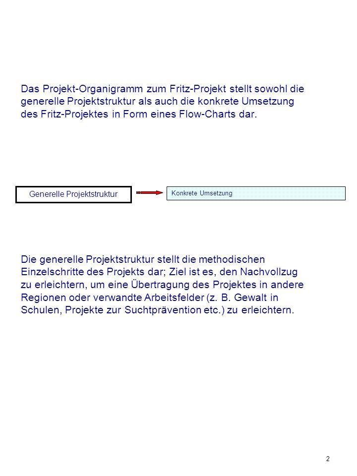 2 Generelle Projektstruktur Konkrete Umsetzung Das Projekt-Organigramm zum Fritz-Projekt stellt sowohl die generelle Projektstruktur als auch die konk