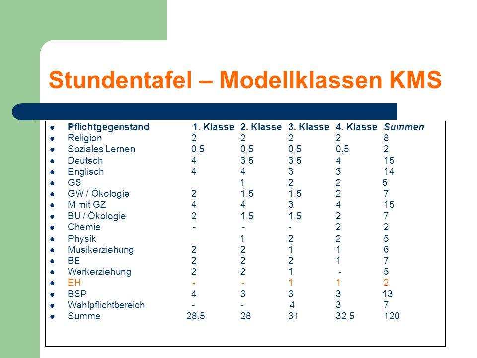 Stundentafel – Modellklassen KMS Pflichtgegenstand1.
