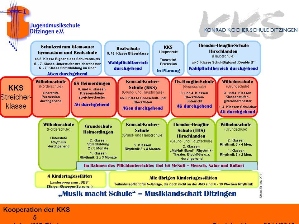 Kooperation der KKS 6 und der JMS Ditzingen Streicherklasse 2011/2012 Beste Voraussetzungen in der KKS Das verspricht Erfolg motiviert megeistert offen interessiert verlässlich engagiert begleitend fördernd Bildungs- auftrag kompetent und engagiert Musiklehrer mit Orchester- erfahrung KinderElternSchule