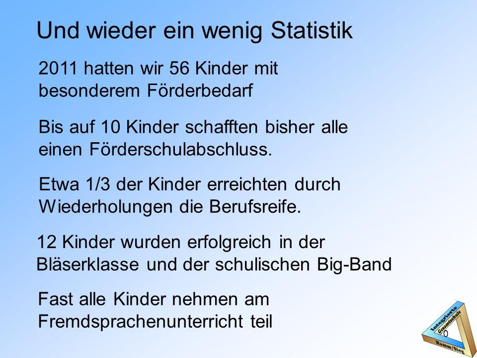 Und wieder ein wenig Statistik 2011 hatten wir 56 Kinder mit besonderem Förderbedarf Bis auf 10 Kinder schafften bisher alle einen Förderschulabschluss.