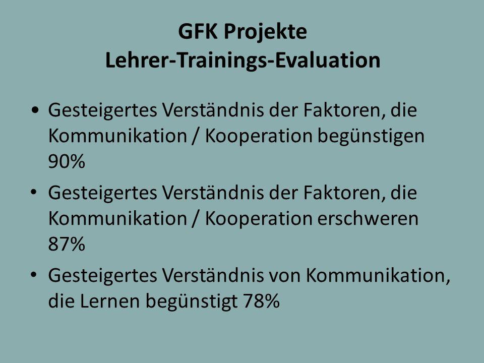 GFK Projekte Lehrer-Trainings-Evaluation Gesteigertes Verständnis der Faktoren, die Kommunikation / Kooperation begünstigen 90% Gesteigertes Verständn