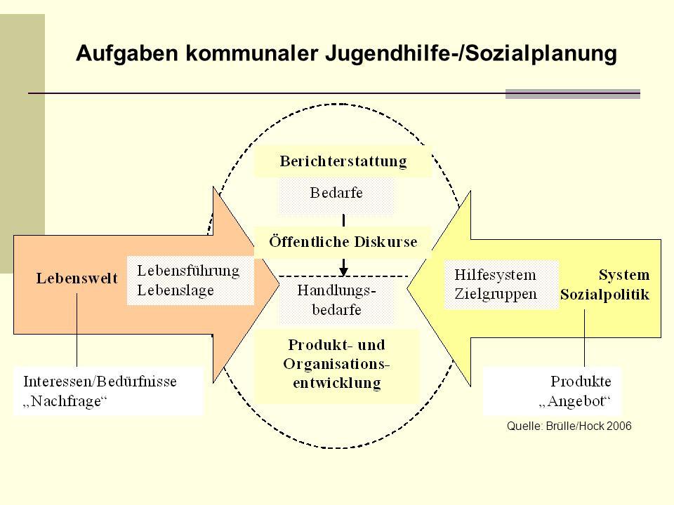 Quelle: Brülle/Hock 2006 Aufgaben kommunaler Jugendhilfe-/Sozialplanung