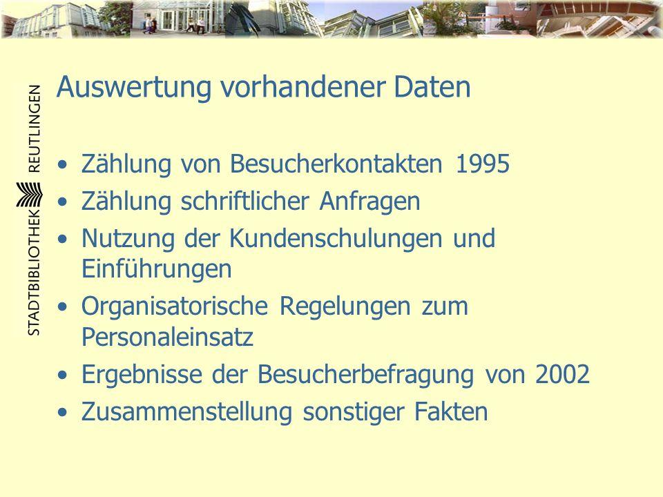 Auswertung vorhandener Daten Zählung von Besucherkontakten 1995 Zählung schriftlicher Anfragen Nutzung der Kundenschulungen und Einführungen Organisat