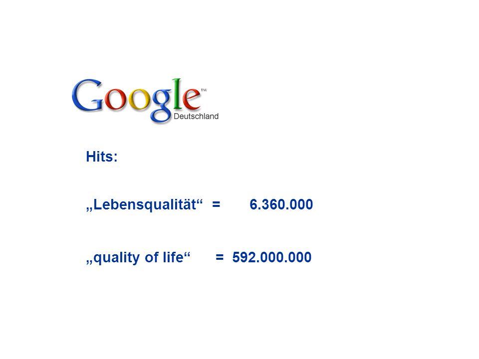 Hits: Lebensqualität = 6.360.000 quality of life = 592.000.000
