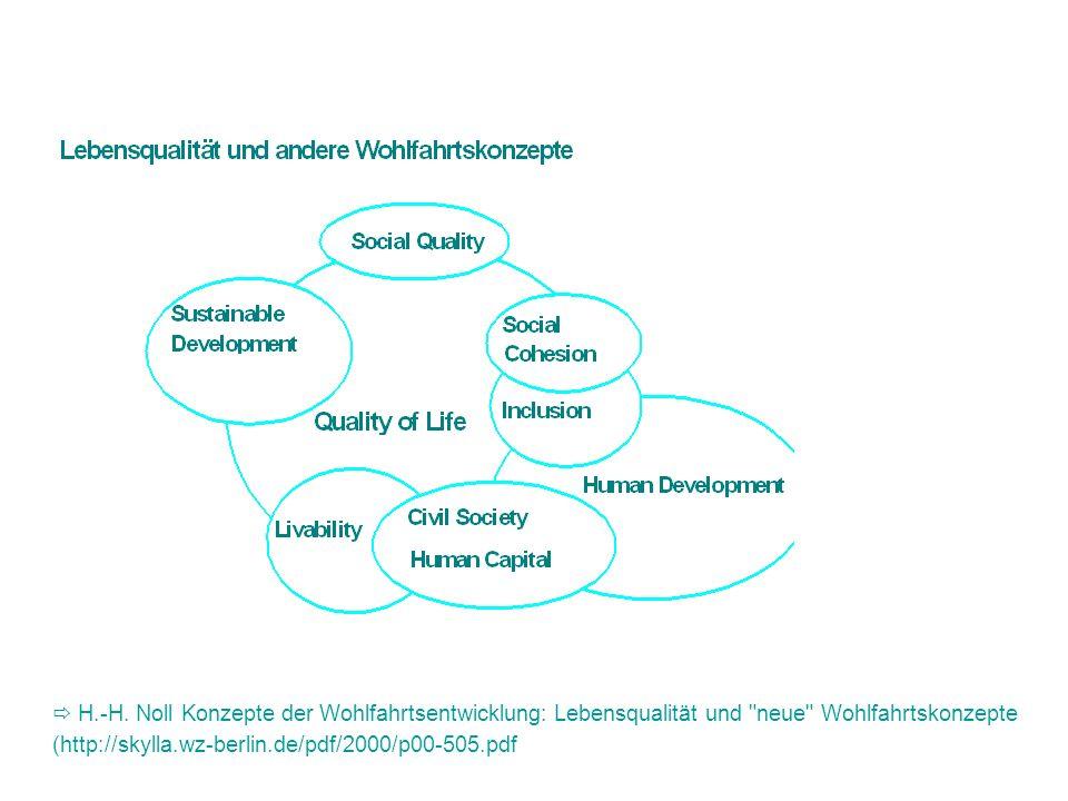 Background für die Entstehung des Lebensqualitätskonzepts Umbruchsituation der 1960er Jahre: Materieller Wohlstand und wirtschaftliches Wachstum werden als Inbegriff des gesellschaftlichen Fortschritts in Frage gestellt.