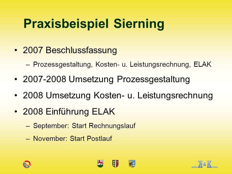 2007 Beschlussfassung –Prozessgestaltung, Kosten- u.