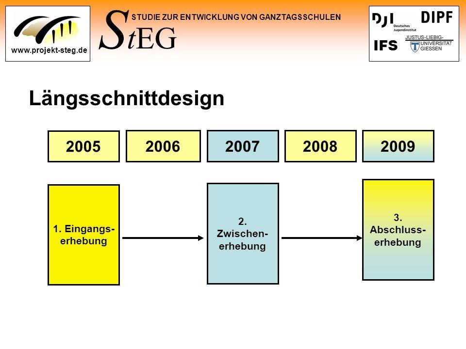 S tEG STUDIE ZUR ENTWICKLUNG VON GANZTAGSSCHULEN www.projekt-steg.de IFS Längsschnittdesign 1. Eingangs- erhebung 2005 20062007 2. Zwischen- erhebung