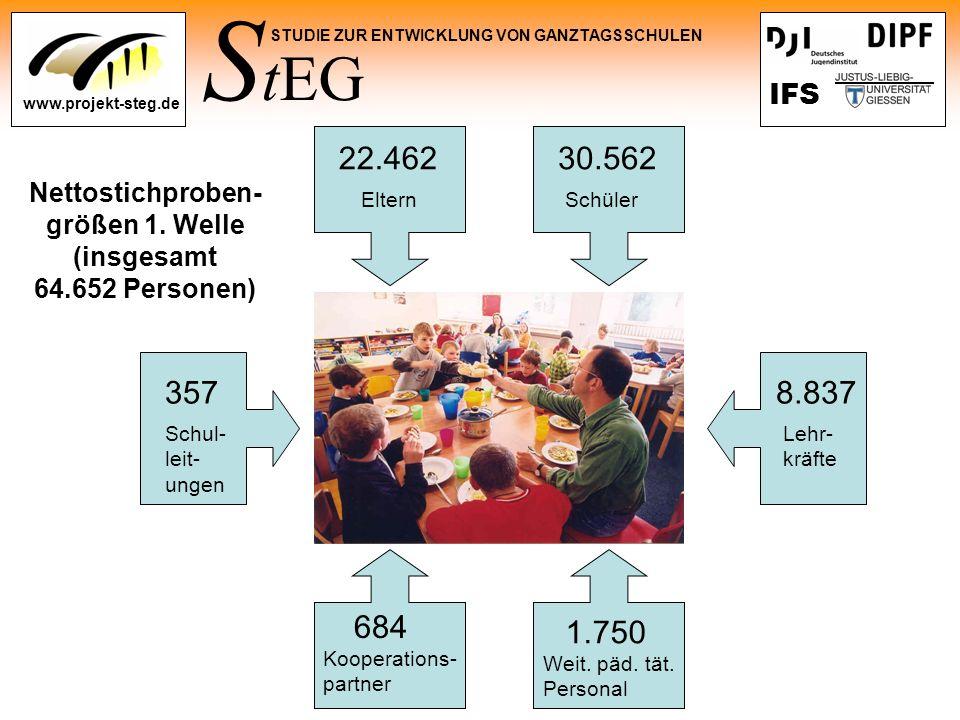 S tEG STUDIE ZUR ENTWICKLUNG VON GANZTAGSSCHULEN www.projekt-steg.de IFS Nettostichproben- größen 1. Welle (insgesamt 64.652 Personen) ElternSchüler S