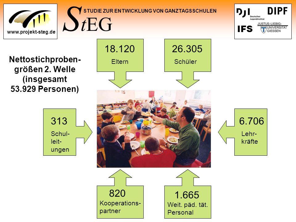 S tEG STUDIE ZUR ENTWICKLUNG VON GANZTAGSSCHULEN www.projekt-steg.de IFS ElternSchüler Schul- leit- ungen Lehr- kräfte Kooperations- partner Weit. päd