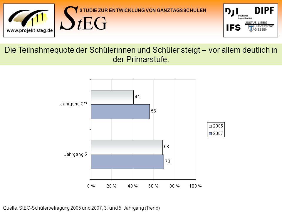 S tEG STUDIE ZUR ENTWICKLUNG VON GANZTAGSSCHULEN www.projekt-steg.de IFS Quelle: StEG-Schülerbefragung 2005 und 2007, 3. und 5. Jahrgang (Trend) Die T