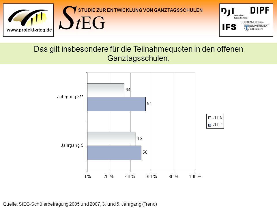 S tEG STUDIE ZUR ENTWICKLUNG VON GANZTAGSSCHULEN www.projekt-steg.de IFS Das gilt insbesondere für die Teilnahmequoten in den offenen Ganztagsschulen.