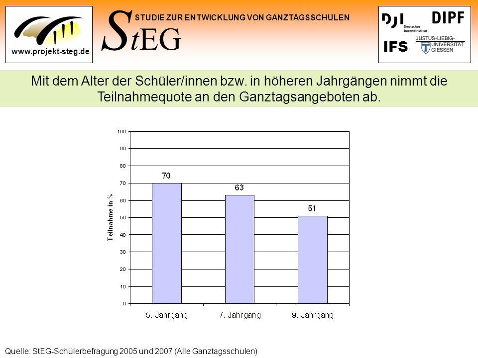 S tEG STUDIE ZUR ENTWICKLUNG VON GANZTAGSSCHULEN www.projekt-steg.de IFS Mit dem Alter der Schüler/innen bzw. in höheren Jahrgängen nimmt die Teilnahm