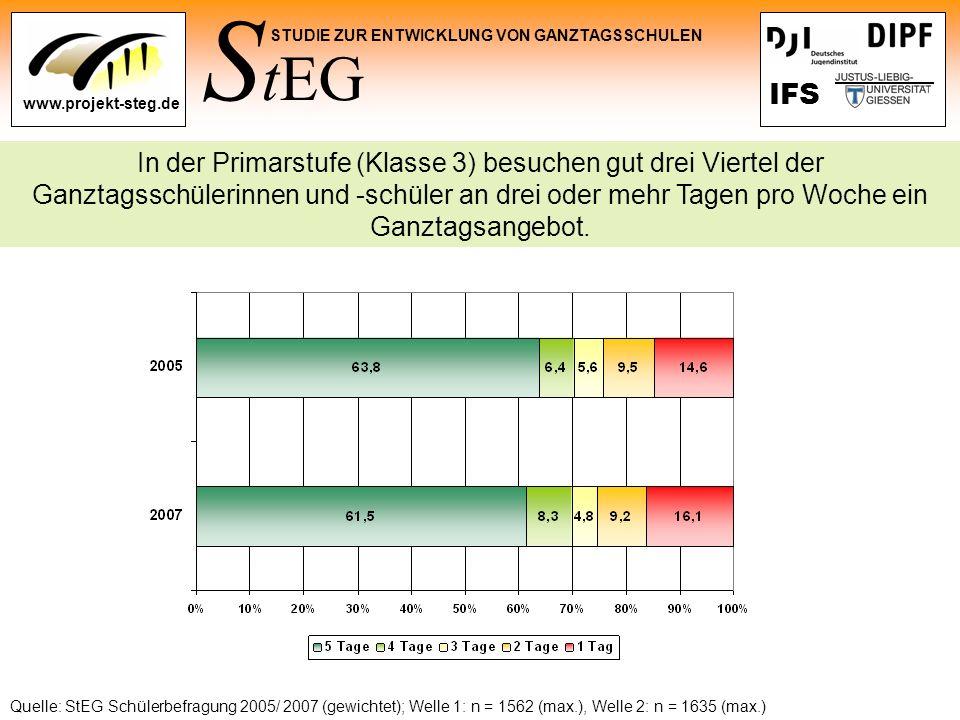 S tEG STUDIE ZUR ENTWICKLUNG VON GANZTAGSSCHULEN www.projekt-steg.de IFS Quelle: StEG Schülerbefragung 2005/ 2007 (gewichtet); Welle 1: n = 1562 (max.