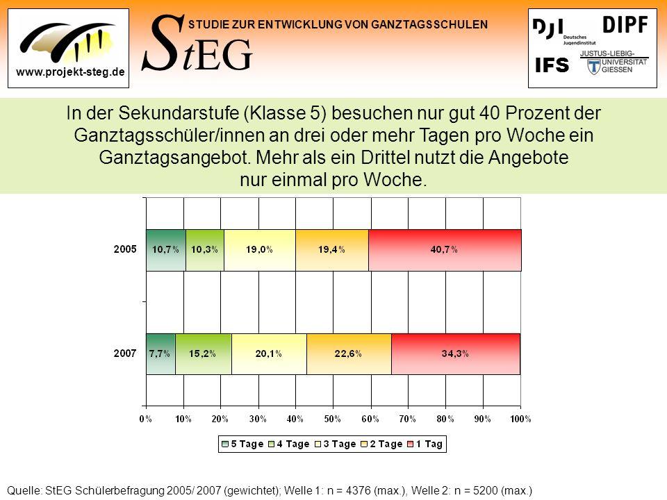 S tEG STUDIE ZUR ENTWICKLUNG VON GANZTAGSSCHULEN www.projekt-steg.de IFS Quelle: StEG Schülerbefragung 2005/ 2007 (gewichtet); Welle 1: n = 4376 (max.