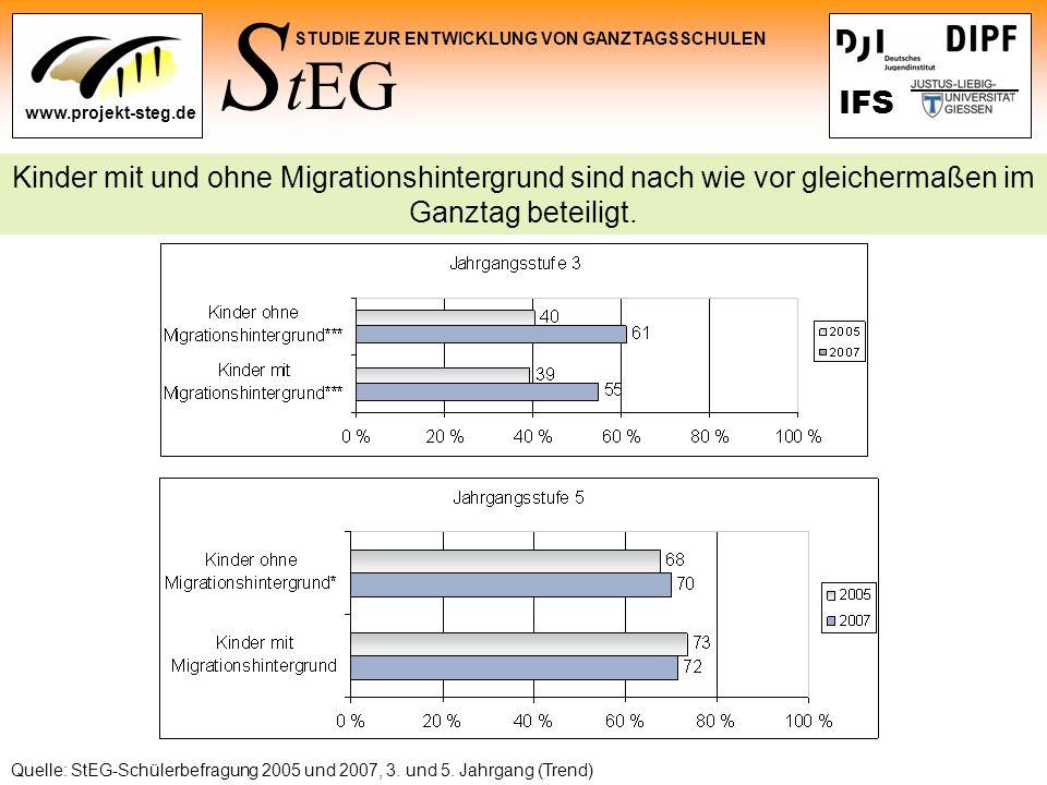 S tEG STUDIE ZUR ENTWICKLUNG VON GANZTAGSSCHULEN www.projekt-steg.de IFS Quelle: StEG-Schülerbefragung 2005 und 2007, 3. und 5. Jahrgang (Trend) Kinde