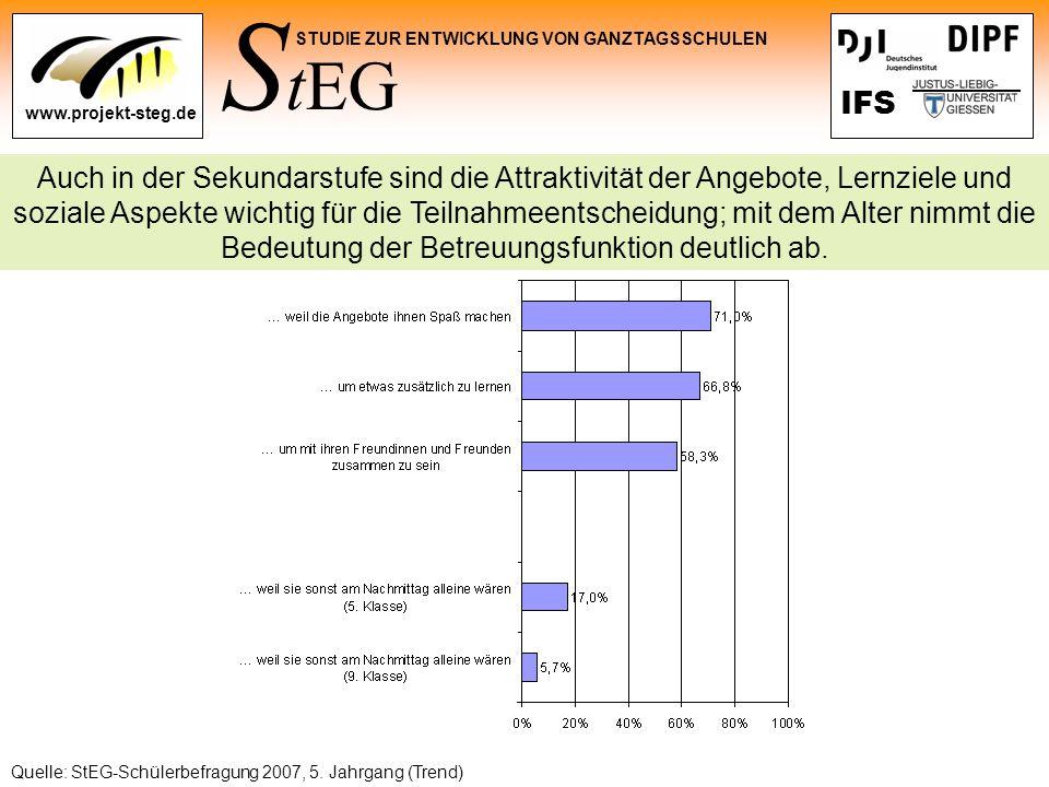 S tEG STUDIE ZUR ENTWICKLUNG VON GANZTAGSSCHULEN www.projekt-steg.de IFS Quelle: StEG-Schülerbefragung 2007, 5. Jahrgang (Trend) Auch in der Sekundars