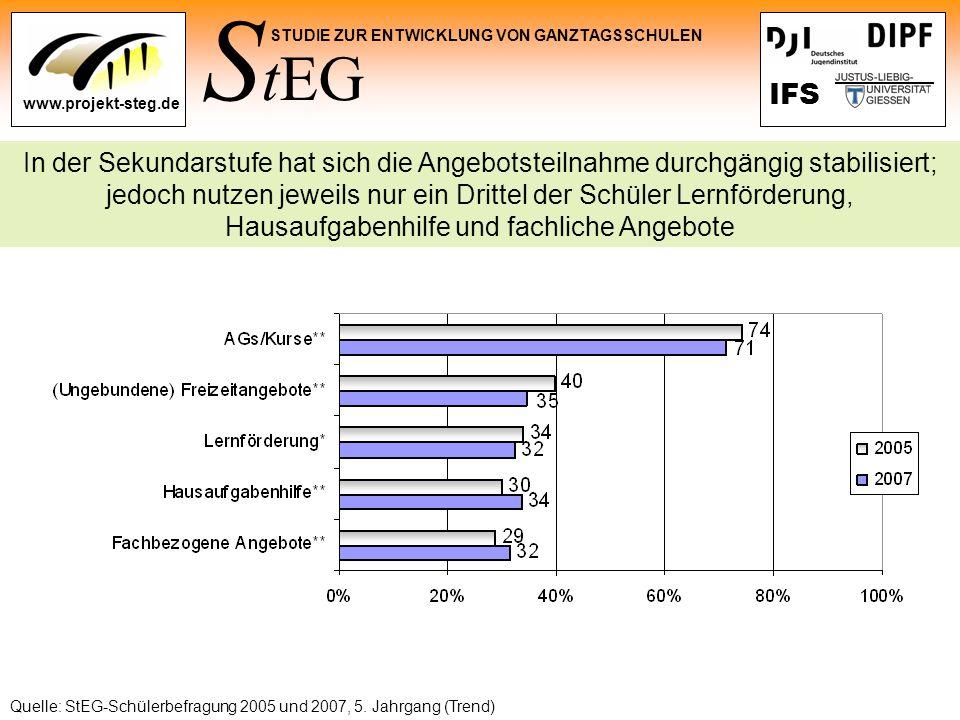 S tEG STUDIE ZUR ENTWICKLUNG VON GANZTAGSSCHULEN www.projekt-steg.de IFS In der Sekundarstufe hat sich die Angebotsteilnahme durchgängig stabilisiert;