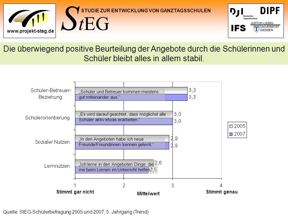 S tEG STUDIE ZUR ENTWICKLUNG VON GANZTAGSSCHULEN www.projekt-steg.de IFS Die überwiegend positive Beurteilung der Angebote durch die Schülerinnen und