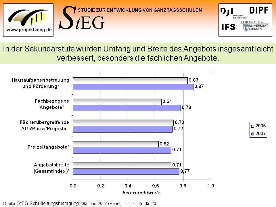 S tEG STUDIE ZUR ENTWICKLUNG VON GANZTAGSSCHULEN www.projekt-steg.de IFS In der Sekundarstufe wurden Umfang und Breite des Angebots insgesamt leicht v