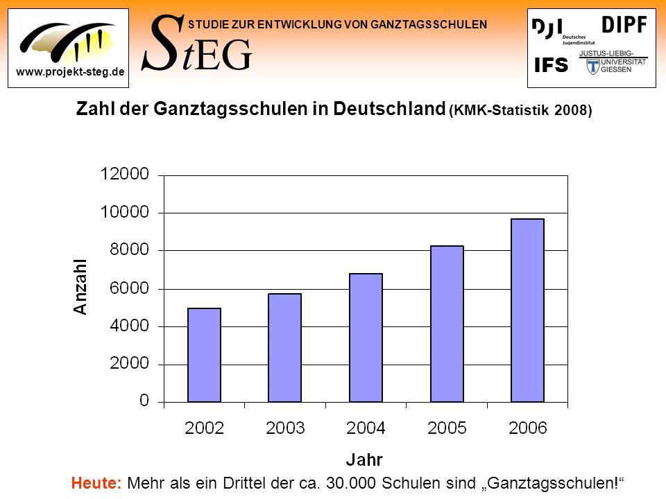 S tEG STUDIE ZUR ENTWICKLUNG VON GANZTAGSSCHULEN www.projekt-steg.de IFS Zahl der Ganztagsschulen in Deutschland (KMK-Statistik 2008) Heute: Mehr als