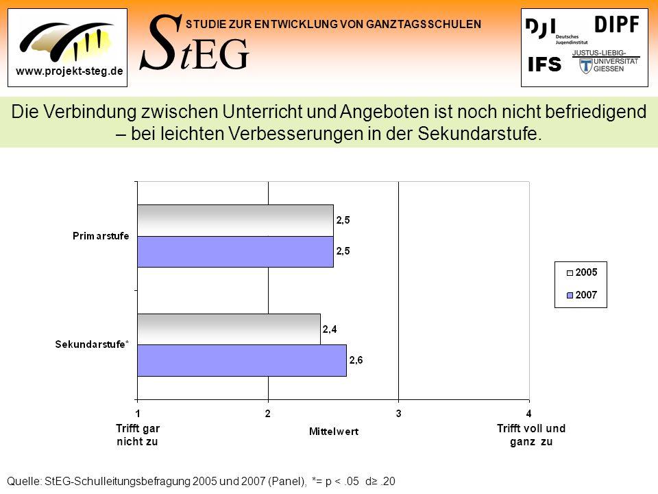 S tEG STUDIE ZUR ENTWICKLUNG VON GANZTAGSSCHULEN www.projekt-steg.de IFS Die Verbindung zwischen Unterricht und Angeboten ist noch nicht befriedigend