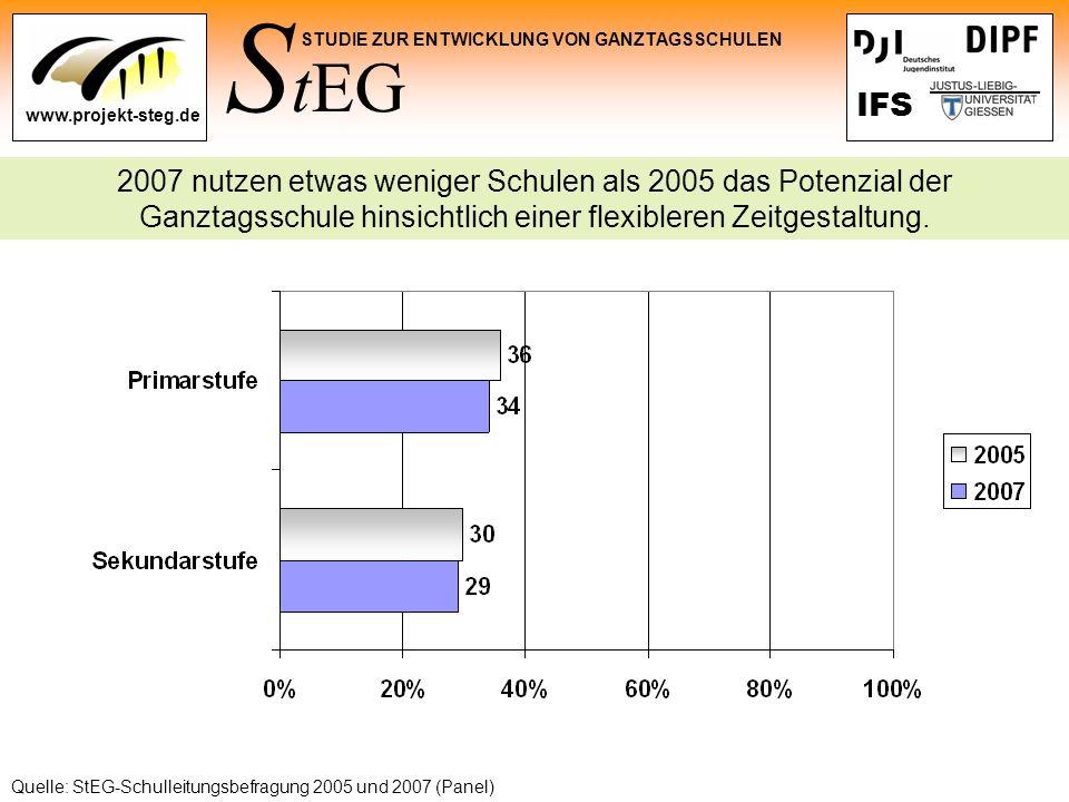S tEG STUDIE ZUR ENTWICKLUNG VON GANZTAGSSCHULEN www.projekt-steg.de IFS 2007 nutzen etwas weniger Schulen als 2005 das Potenzial der Ganztagsschule h