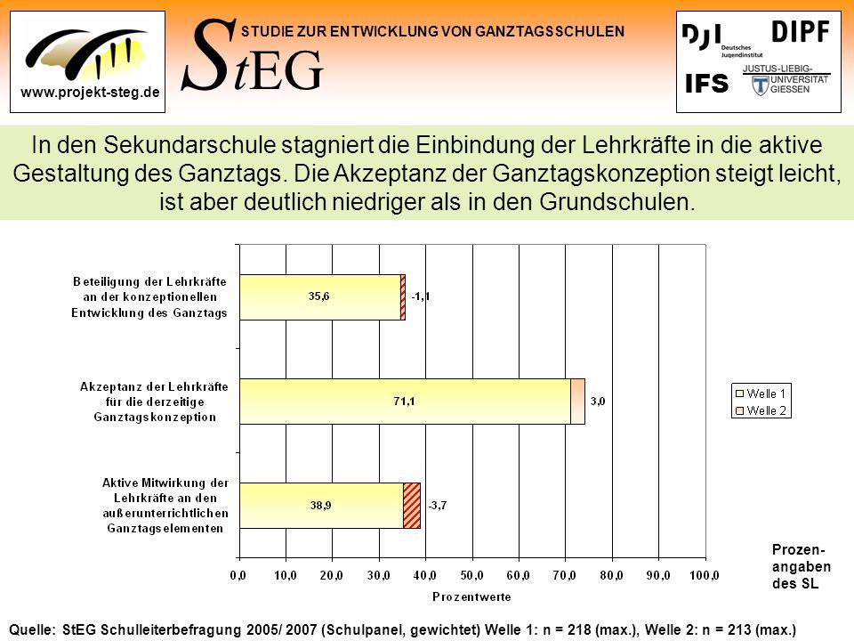S tEG STUDIE ZUR ENTWICKLUNG VON GANZTAGSSCHULEN www.projekt-steg.de IFS Quelle: StEG Schulleiterbefragung 2005/ 2007 (Schulpanel, gewichtet) Welle 1: