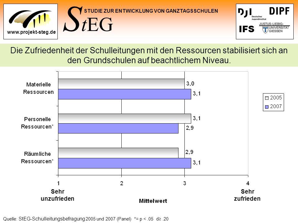 S tEG STUDIE ZUR ENTWICKLUNG VON GANZTAGSSCHULEN www.projekt-steg.de IFS Die Zufriedenheit der Schulleitungen mit den Ressourcen stabilisiert sich an