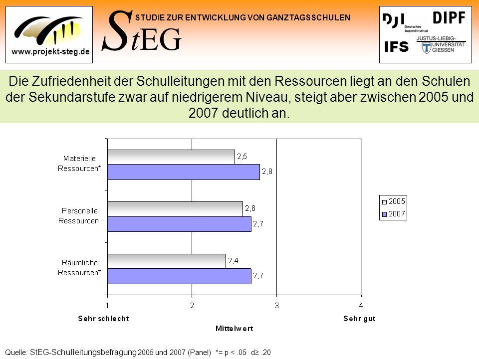 S tEG STUDIE ZUR ENTWICKLUNG VON GANZTAGSSCHULEN www.projekt-steg.de IFS Die Zufriedenheit der Schulleitungen mit den Ressourcen liegt an den Schulen
