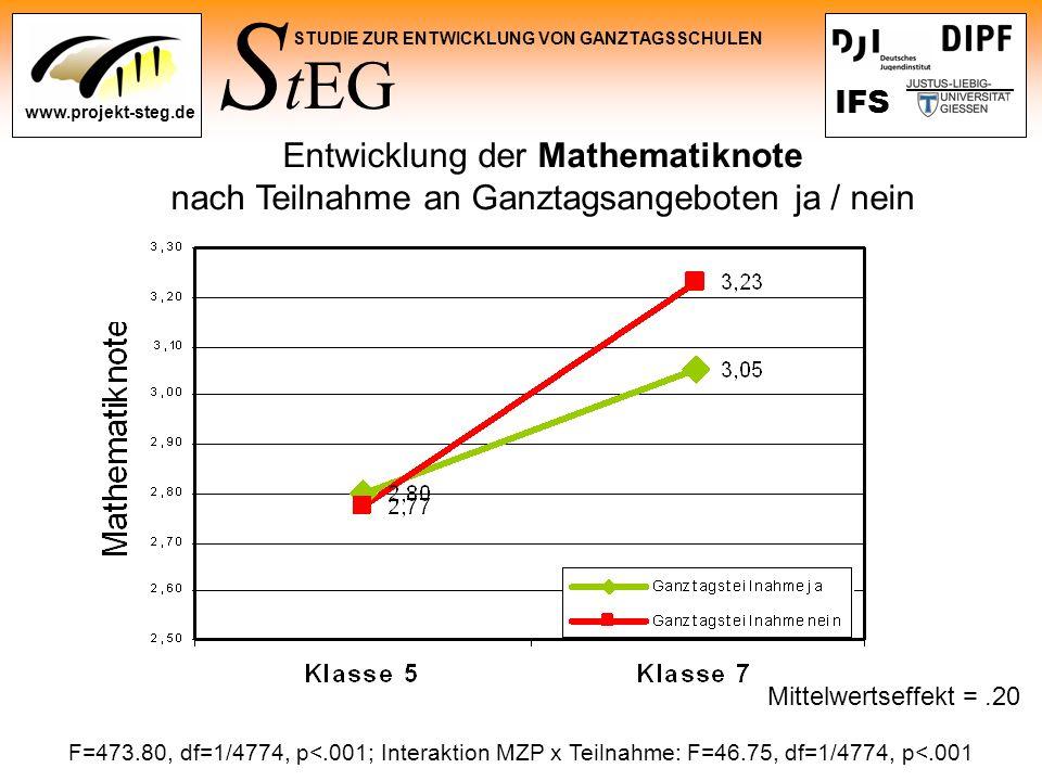 S tEG STUDIE ZUR ENTWICKLUNG VON GANZTAGSSCHULEN www.projekt-steg.de IFS Entwicklung der Mathematiknote nach Teilnahme an Ganztagsangeboten ja / nein